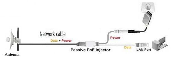 Schema Collegamento Ethernet : F.a.q. antenne